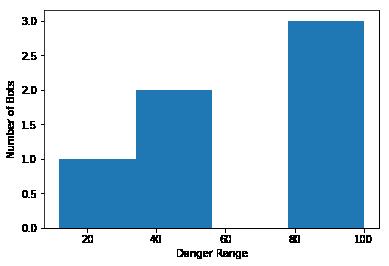 Python Data Essentials - Matplotlib and Seaborn - IMTI