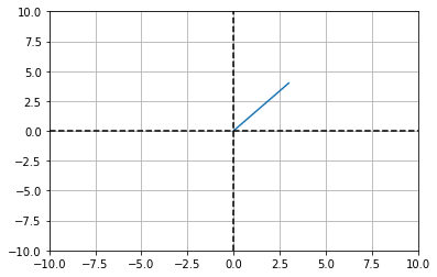 Linear Algebra: Matrices 1 - IMTI - Craig Johnston