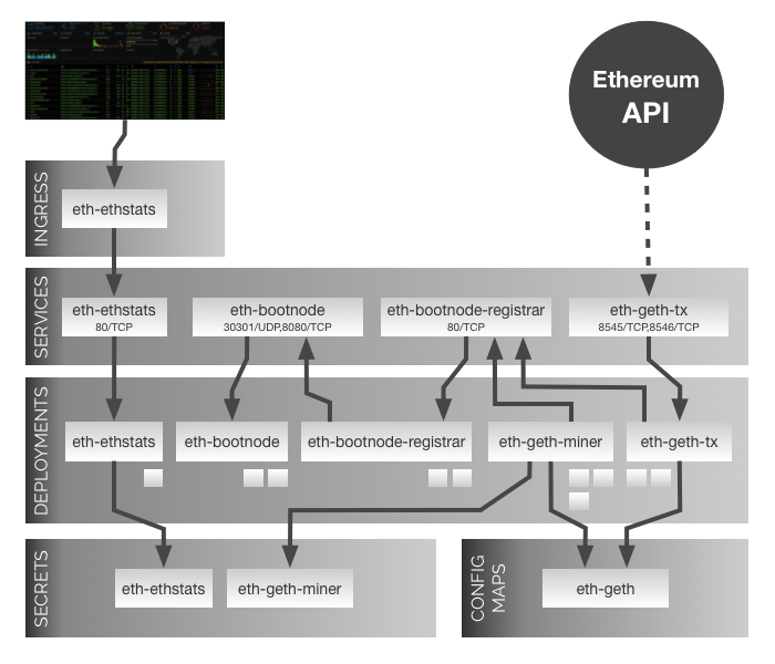 Private Ethereum Blockchain Network Diagram